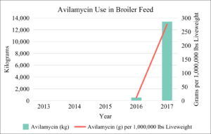 Avilamycin Use in Broiler Feed 2013-2017