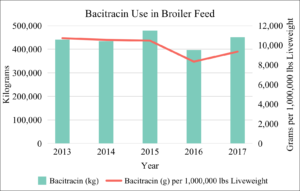 Bacitracin Use in Broiler Feed 2013-2017