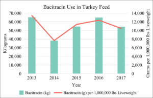 Bacitracin Use in U.S. Turkey Feed 2013-2017
