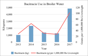 Bacitracin Use in Broiler Water 2013-2017