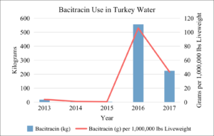 Bacitracin Use in U.S. Turkey Water 2013-2017