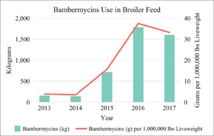 Bambermycins Use in Broiler Feed 2013-2017