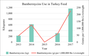 Bambermycins Use in U.S. Turkey Feed 2013-2017