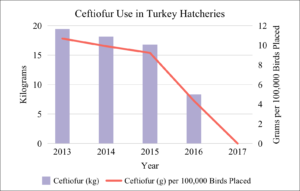 Centiofur Use in Turkey Hatcheries 2013-2017