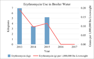 Erythromycin Use in Broiler Water 2013-2017