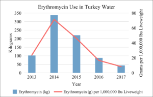 Erythromycin Use in U.S. Turkey Water 2013-2017