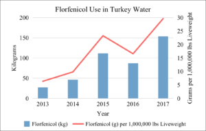 Florfenicol Use in U.S. Turkey Water 2013-2017