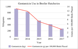 Gentamicin Use in Broiler Hatcheries 2013-2017