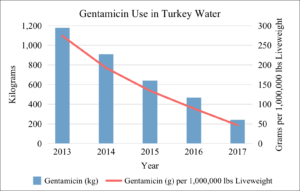 Gentamicin Use in U.S. Turkey Water 2013-2017