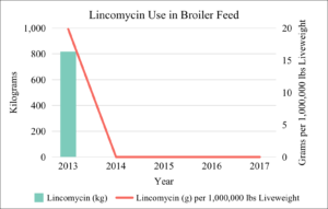 Lincomycin Use in Broiler Feed 2013-2017