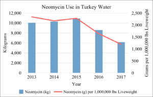 Neomycin Use in U.S. Turkey Water 2013-2017
