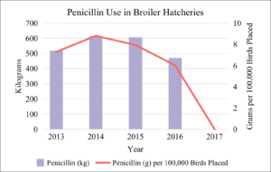 Penicillin Use in Broiler Hatcheries 2013-2017