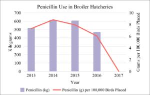 Penicillin Use in Broiler Hatcheries 2013-2017