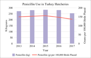 Penicillin Use in Turkey Hatcheries 2013-2017