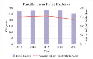 Penicillin Use in Turkey Hatcheries 2013-2017