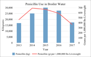 Penicillin Use in Broiler Water 2013-2017
