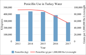 Penicillin Use in U.S. Turkey Water 2013-2017