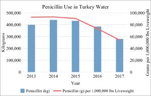 Penicillin Use in U.S. Turkey Water 2013-2017