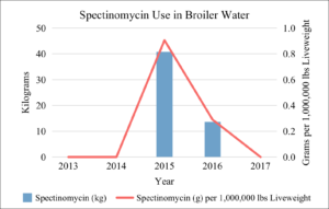 Spectinomycin Use in Broiler Water 2013-2017