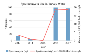Spectinomycin Use in U.S. Turkey Water 2013-2017