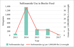 Sulfonamide Use in Broiler Feed 2013-2017