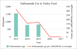 Sulfonamide Use in U.S. Turkey Feed 2013-2017