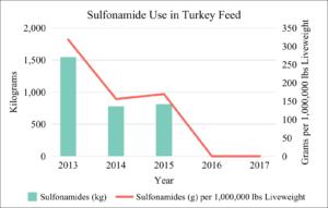 Sulfonamide Use in U.S. Turkey Feed 2013-2017