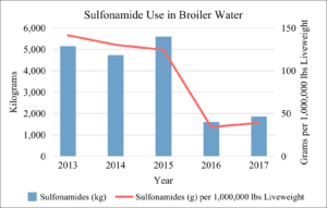 Sulfonamide Use in Broiler Water 2013-2017