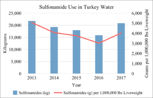 Sulfonamide Use in U.S. Turkey Water 2013-2017