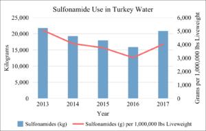 Sulfonamide Use in U.S. Turkey Water 2013-2017