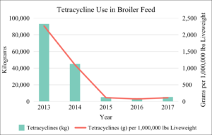 Tetracycline Use in Broiler Feed 2013-2017