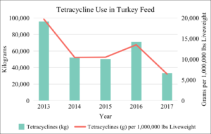 Tetracycline Use in U.S. Turkey Feed 2013-2017