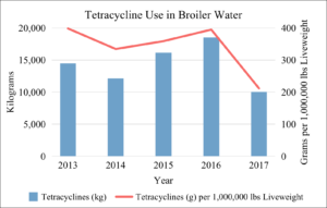 Tetracycline Use in Broiler Water 2013-2017