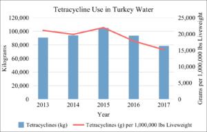 Tetracycline Use in U.S. Turkey Water 2013-2017
