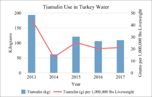 Tiamulin Use in U.S. Turkey Water 2013-2017