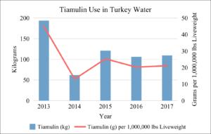 Tiamulin Use in U.S. Turkey Water 2013-2017