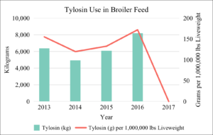 Tylosin Use in Broiler Feed 2013-2017