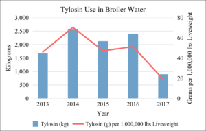 Tylosin Use in Broiler Water 2013-2017