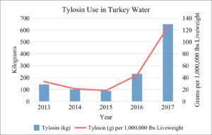 Tylosin Use in U.S. Turkey Water 2013-2017