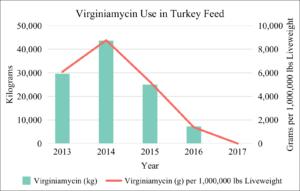 Virginiamycin Use in U.S. Turkey Feed 2013-2017